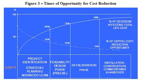 definition design to cost what is the concept of quot life cycle costing quot bayt com