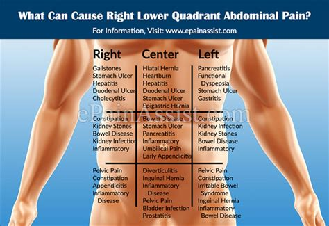 lower right side abdominal pain after c section photos left lower quadrant pain in women anatomy