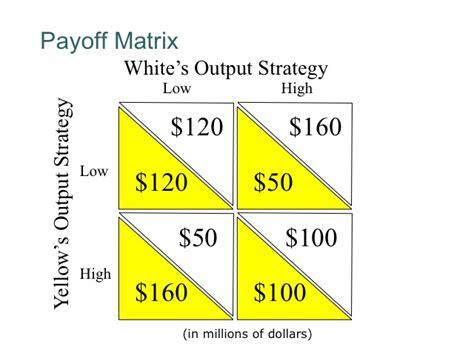 econ 150 microeconomics oligopoly game theory www pixshark com images