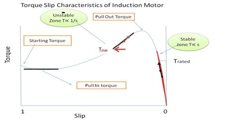 induction motor used in traction three phase induction motor as traction motor railelectrica