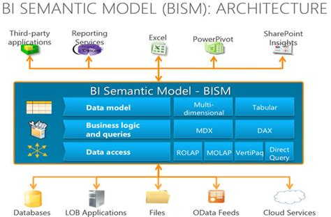 Bism Ms microsoft bi semantic model