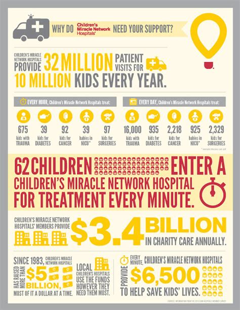Walmart Gift Card Help - help walmart and pers support children s miracle