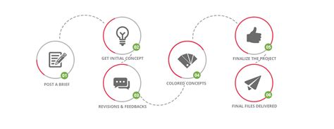 design a logo process process logo riot