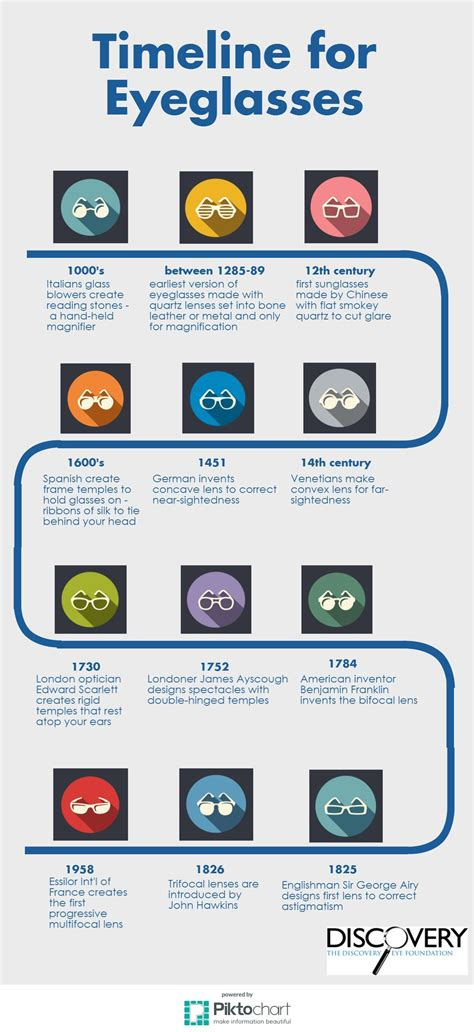 eyeglasses timeline discovery eye foundation
