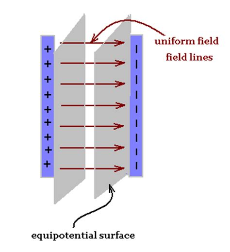 electric field lines of capacitor electrostatics
