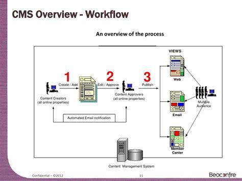 content management workflow content management workflow 28 images portal content