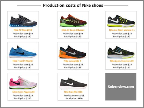 production costs   adidas yeezys sneaker bar detroit