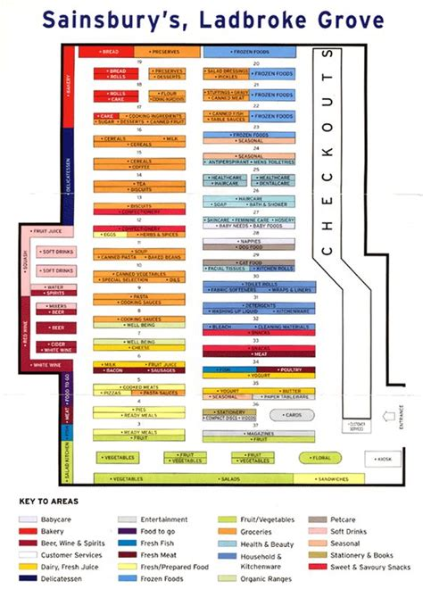 grocery store map how to design grocery store layout google search