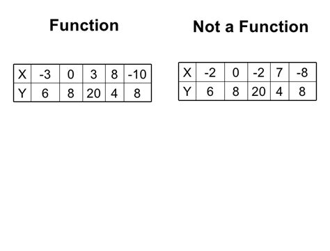 construct 2 function tutorial not a function table exle pictures to pin on pinterest