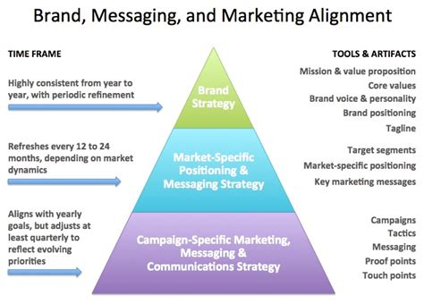 a guide to marketing model alignment design advanced topics in goal alignment ã model formulation books brand promise template gallery templates design ideas