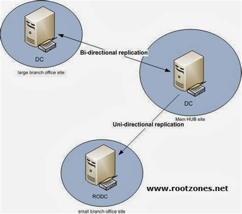 hardwarenetworking active directory read  domain