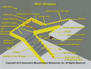 Metal Homes Floor Plans Prefab Steel Stair Glossary Industrial Prefabricated