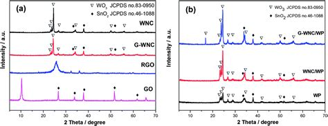 xrd pattern graphene oxide enhancing photoelectrochemical performance with a bilayer
