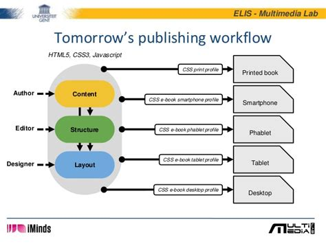 publishing workflow a digital authoring environment for enriched e books