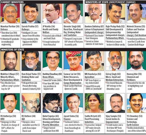 cabinet ministers of india 2014 list in telugu