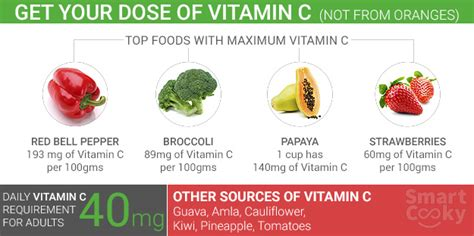 Can You Detox From Much Vitamin C by Top 6 Vitamin C Rich Foods Ndtv Food