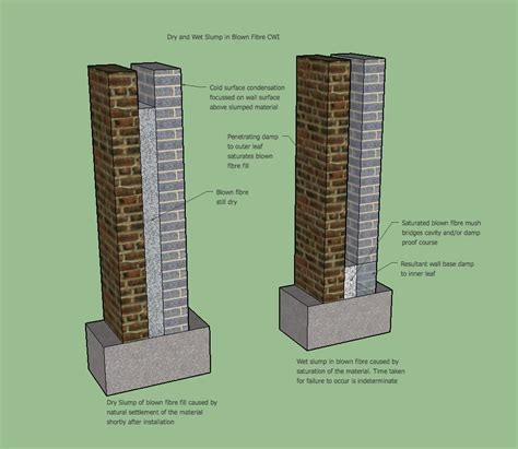 cavity wall insulation or fibre what exactly is the problem with cavity wall insulation