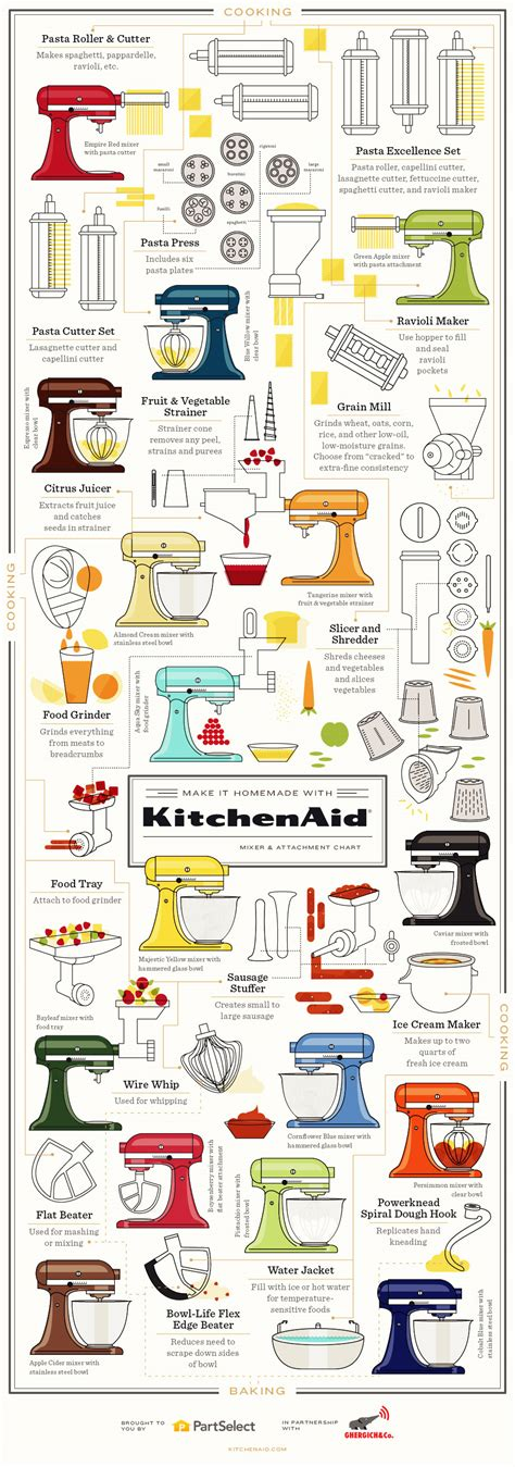 Make it Homemade with KitchenAid: Mixer & Attachment Chart