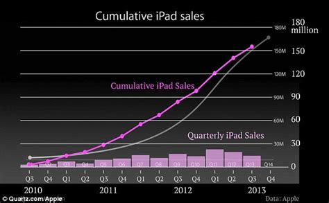 Used Car Sales Figures Australia How Apple Exaggerated Sales Of Its Chart Shown At
