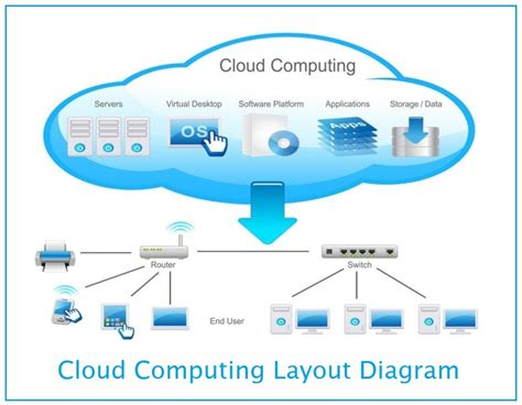 architecture of cloud computing with the diagram cloud computing benefits services and deployment models