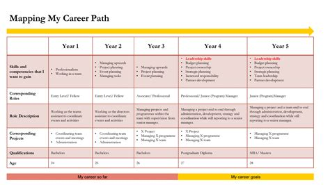 Career Map Template by Career Map Finance And Accounting Ssc Design Document