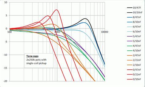capacitor values for guitar tone the effect of tone capacitors guitarnutz 2