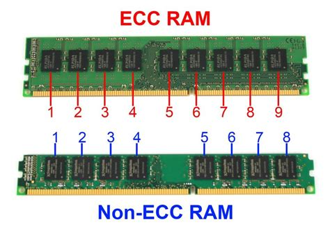 Ram Ecc how do i tell if my memory is ecc or non ecc user