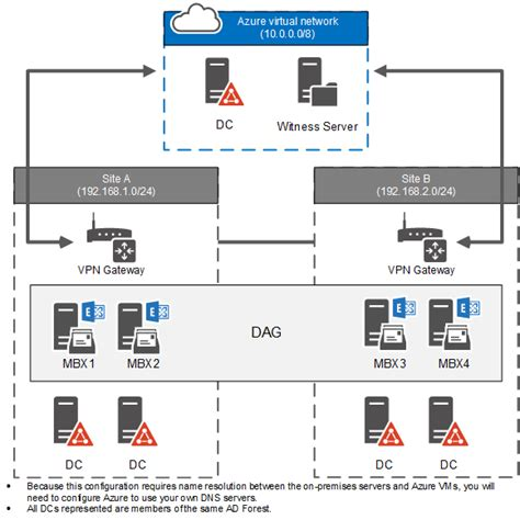dag diagram using a microsoft azure vm as a dag witness server