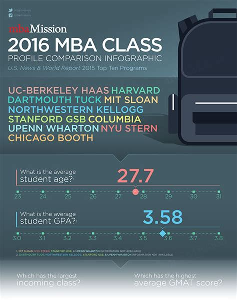 Ucsd Class Profile 2016 Mba by Top Admission Essay Writers For Mba