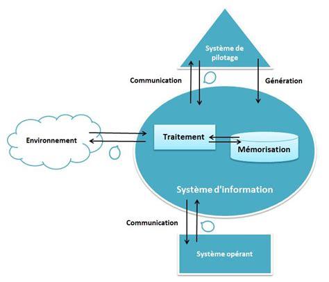 Gouvernance Des Syst 232 Mes D Information Introduction Aux