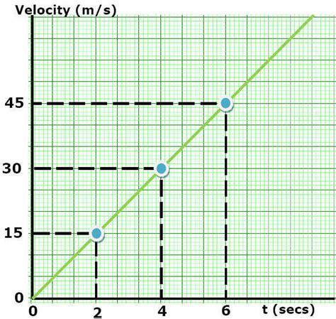 motion diagram physics constant acceleration motion diagrams notes