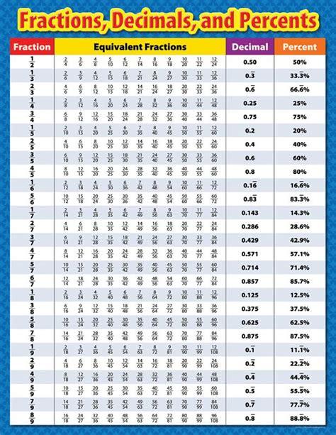 fractions decimals and percents chart ctp4330