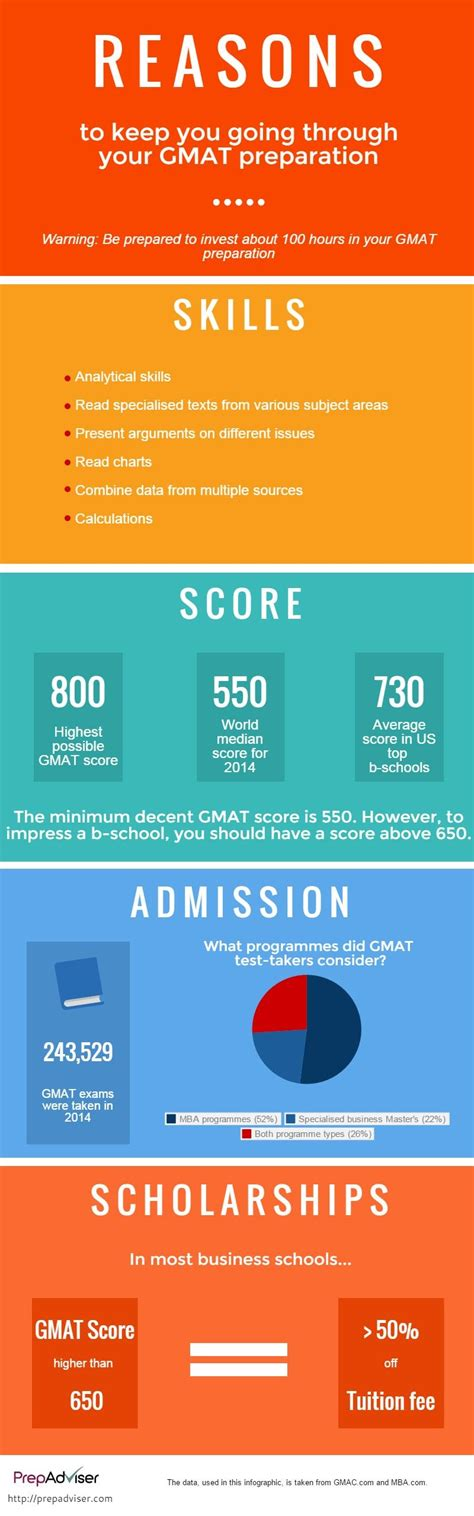 Reasons To Earn An Mba by 5 Reasons To Focus On Gmat Preparation Prepadviser