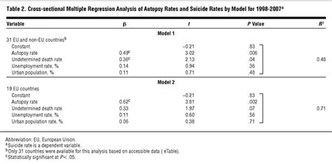Cross Sectional Regression by Declining Autopsy Rates And Misclassification