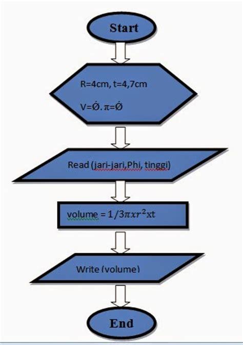membuat flowchart menghitung luas segitiga algoritma dan pemrograman menghitung volume kerucut