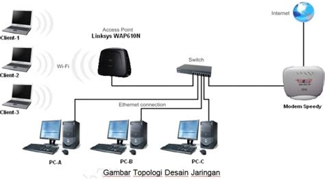 membuat jaringan wifi rumahan membuat jaringan wifi dengan access point linksys wap610n