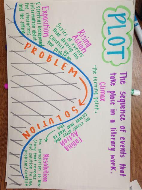 plot anchor chart my classroom plot anchor