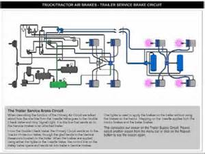 Air Brake System Working Animation Trailer Service Brakes