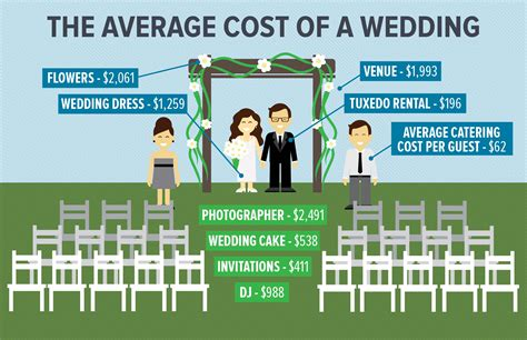 average of average prices for wedding services