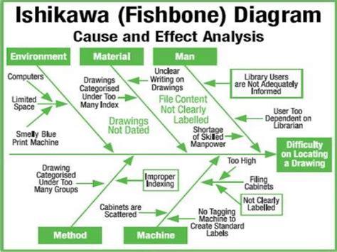 diagramme ishikawa exemple ishikawa s fish bone