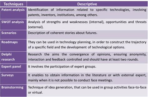 8 Competitive Intelligence Data Sources Of An Observatory Of Trends For Nanotechnology In The Context Of Technology