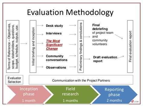 project evaluation the most significant change as a part of a project