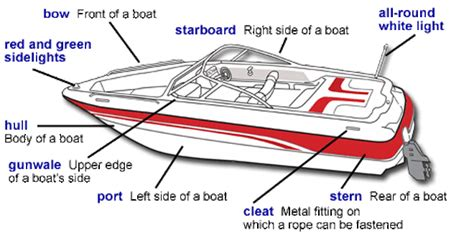 parts of a boat motor parts of a motorboat
