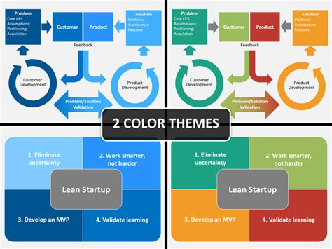 Lean Startup Powerpoint Template Sketchbubble Lean Startup Model Template