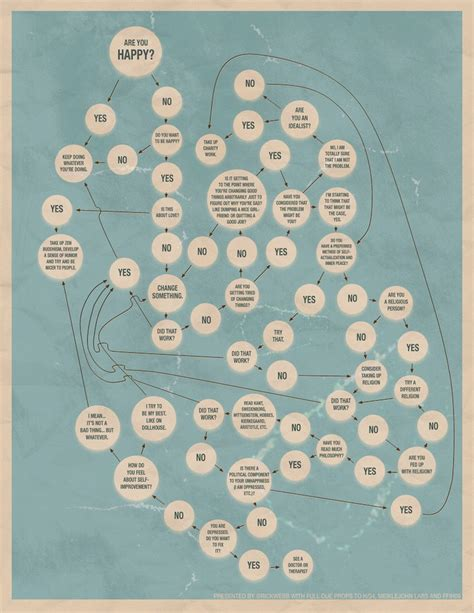interesting flowcharts are you happy the happyologist