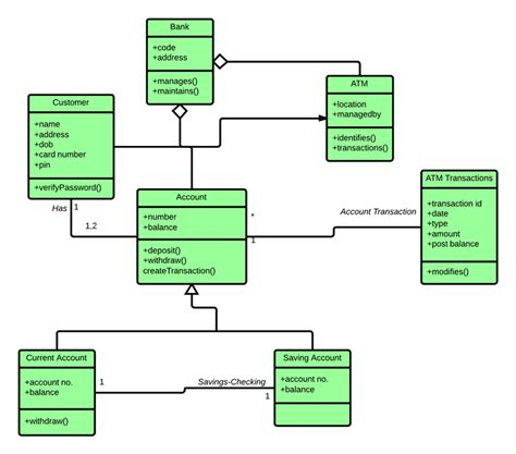 all uml diagrams for library management system pdf class diagram for atm system uml lucidchart