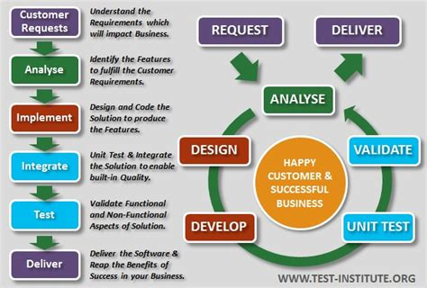 design definition in software engineering introduction to software testing international software