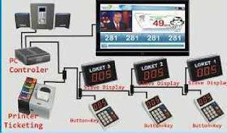 Mesin Nomor Antrian pemasangan cctv bandung