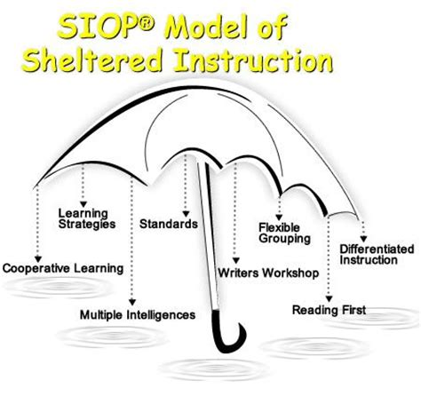 SIOP Model of Sheltered Instruction   teaching   Pinterest