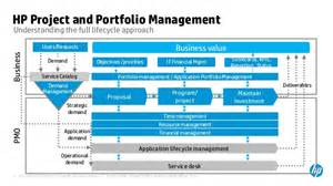 Security Services Proposal project and portfolio management
